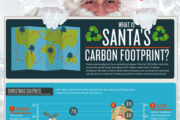 Green Behavior: Santa's Carbon Footprint [Infographic]