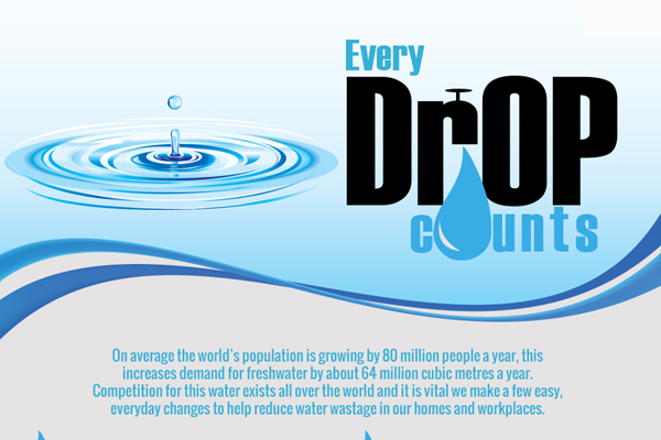 Green Behavior: Infographic: Every Drop Counts