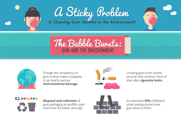 Green Behavior: Infographic: Is Chewing Gum Harmful to the Environment?