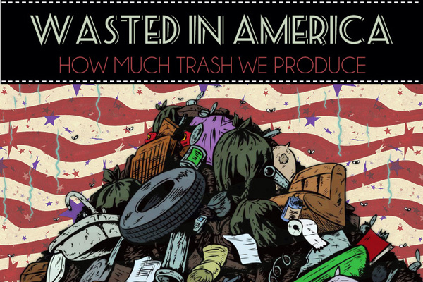 Green Behavior: Wasted in America [Infographic]