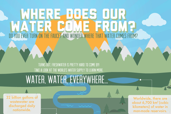 Green Behavior: Where Does Our Water Comes From [Infographic]