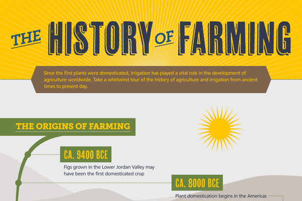 Green Behavior: History of Farming [Infographic]