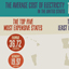 Electricity Costs in the United States [Infographic]