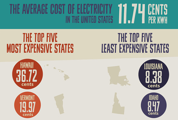 Green Behavior: Electricity Costs in the United States [Infographic]